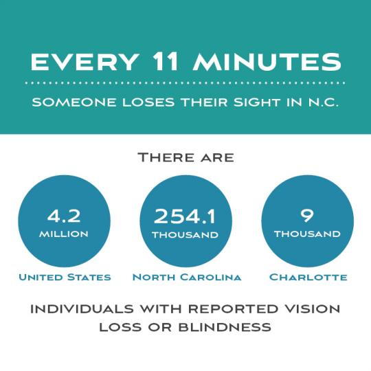 Infographic of data related to individuals with reported vision loss or blindness in US, NC, and Charlotte